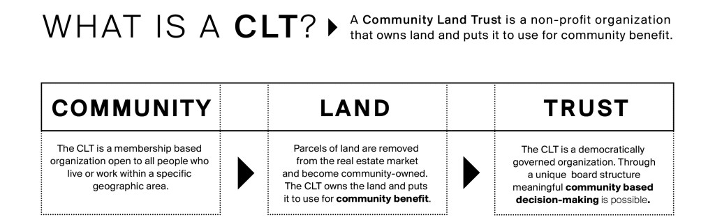 CLT_Community land Trust